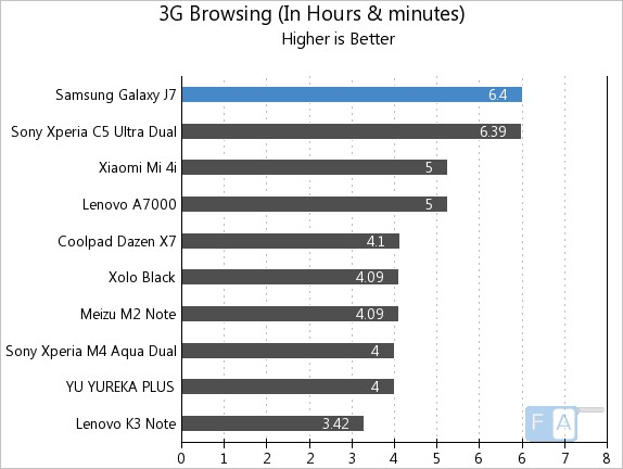 سامسونگ j7 سامسونگ J7 Samsung Galaxy J7 3G Browsing