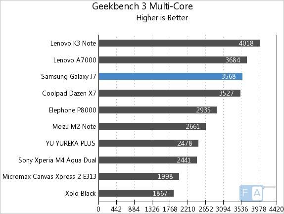 سامسونگ j7 سامسونگ J7 Samsung Galaxy J7 Geekbench 3 Multi Core