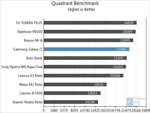 سامسونگ j7 سامسونگ J7 Samsung Galaxy J7 Quadrant Benchmark