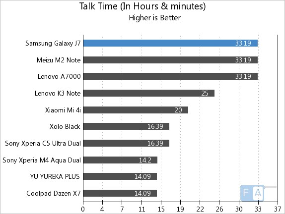 سامسونگ j7 سامسونگ J7 Samsung Galaxy J7 Talk Time